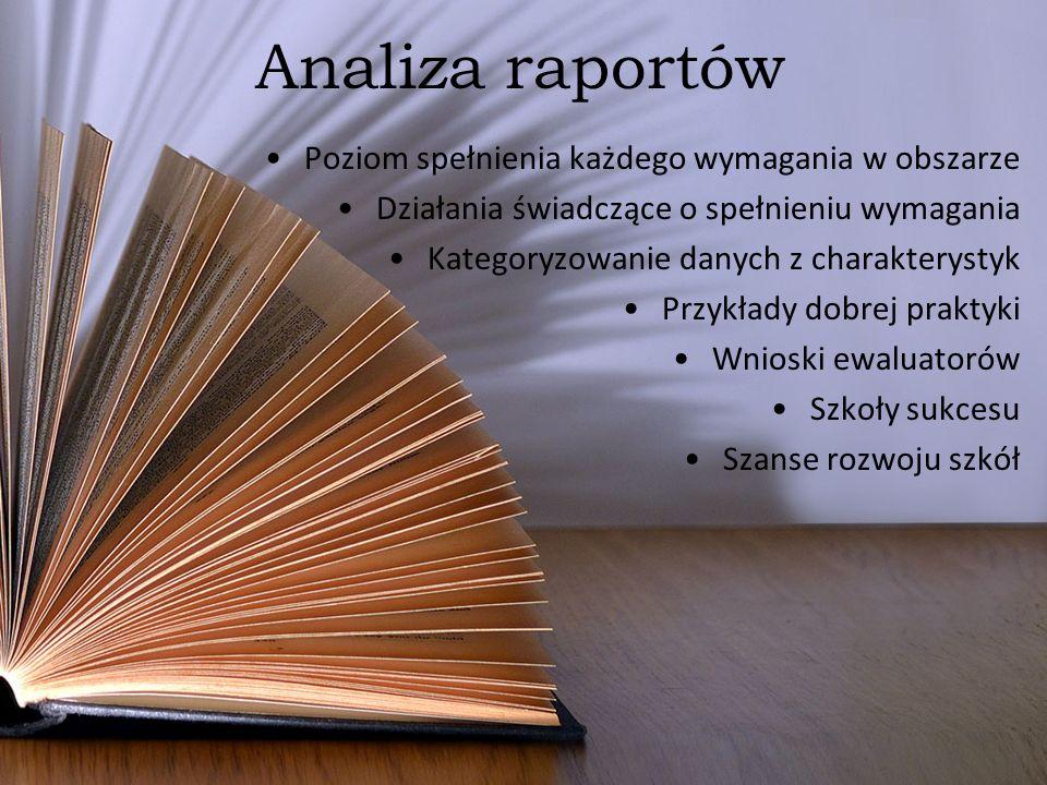Analiza raportów Poziom spełnienia każdego wymagania w obszarze