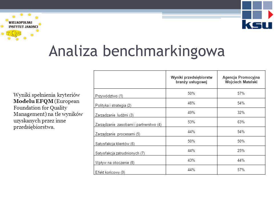 Analiza benchmarkingowa