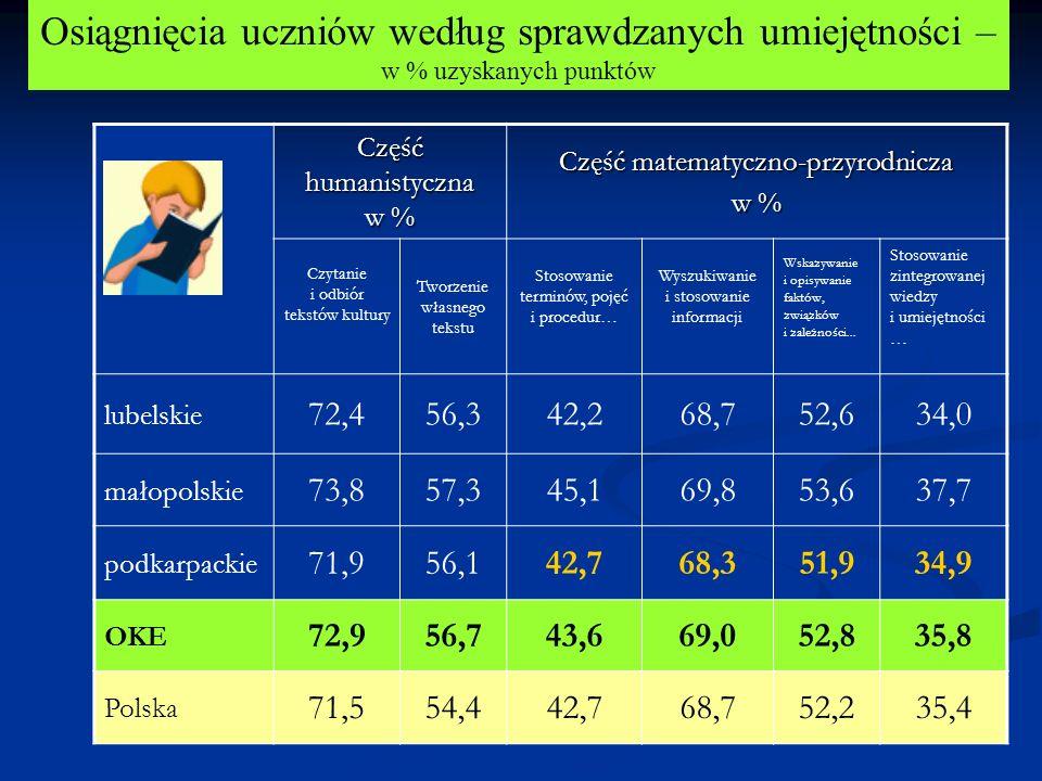 Osiągnięcia uczniów według sprawdzanych umiejętności – w % uzyskanych punktów