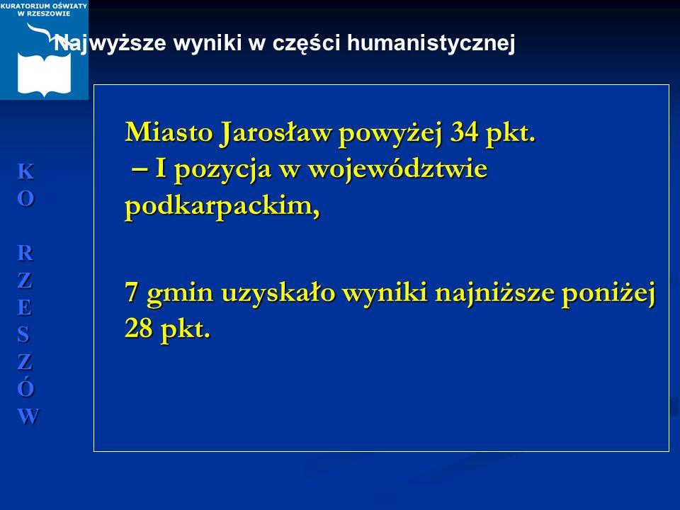 7 gmin uzyskało wyniki najniższe poniżej 28 pkt.