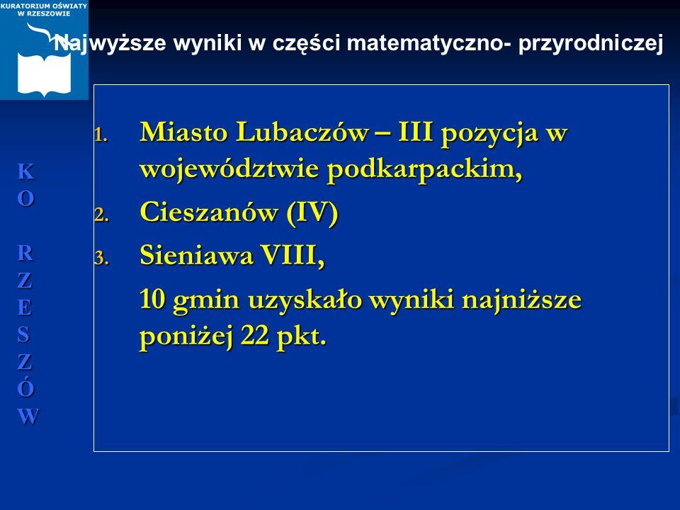 Miasto Lubaczów – III pozycja w województwie podkarpackim,
