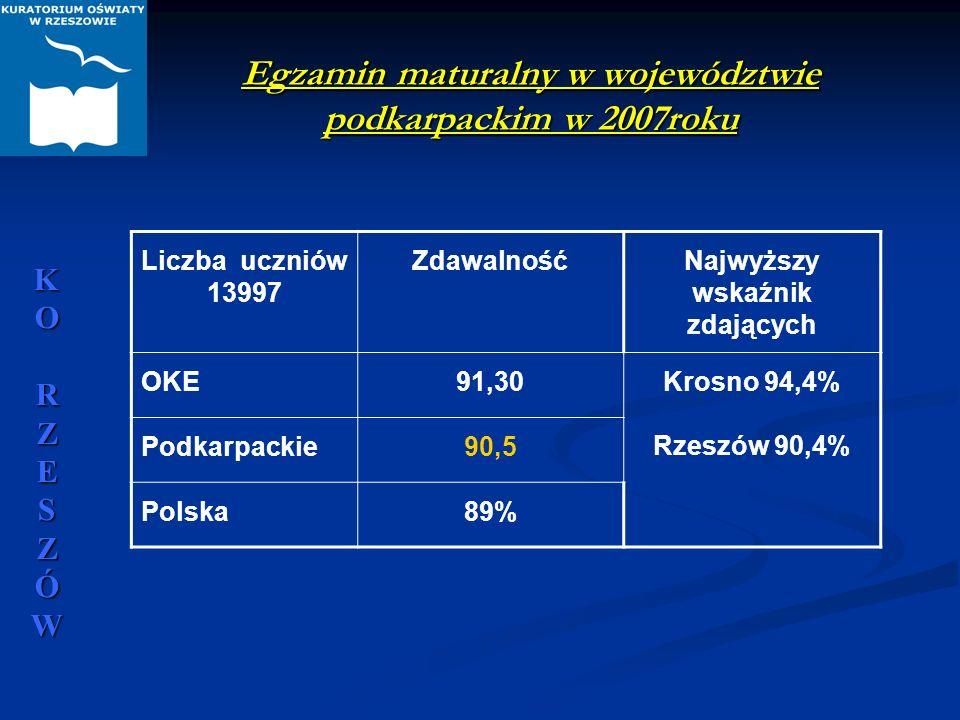 Egzamin maturalny w województwie podkarpackim w 2007roku