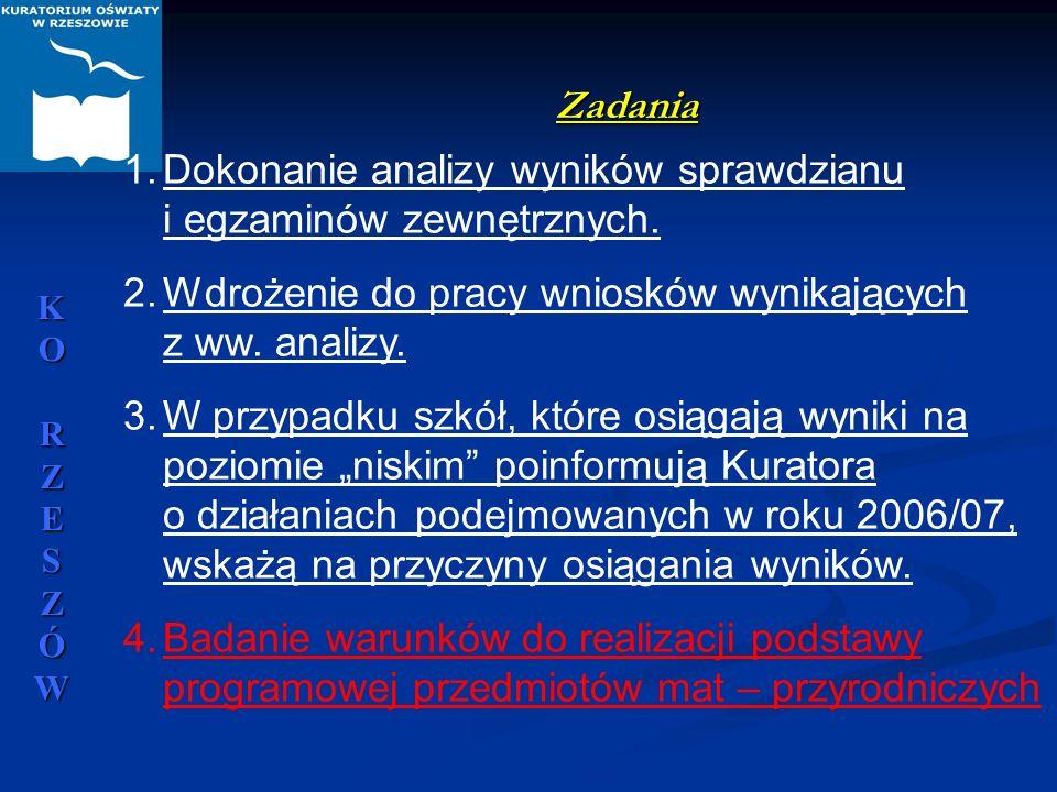 Dokonanie analizy wyników sprawdzianu i egzaminów zewnętrznych.