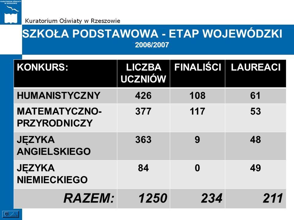 SZKOŁA PODSTAWOWA - ETAP WOJEWÓDZKI 2006/2007