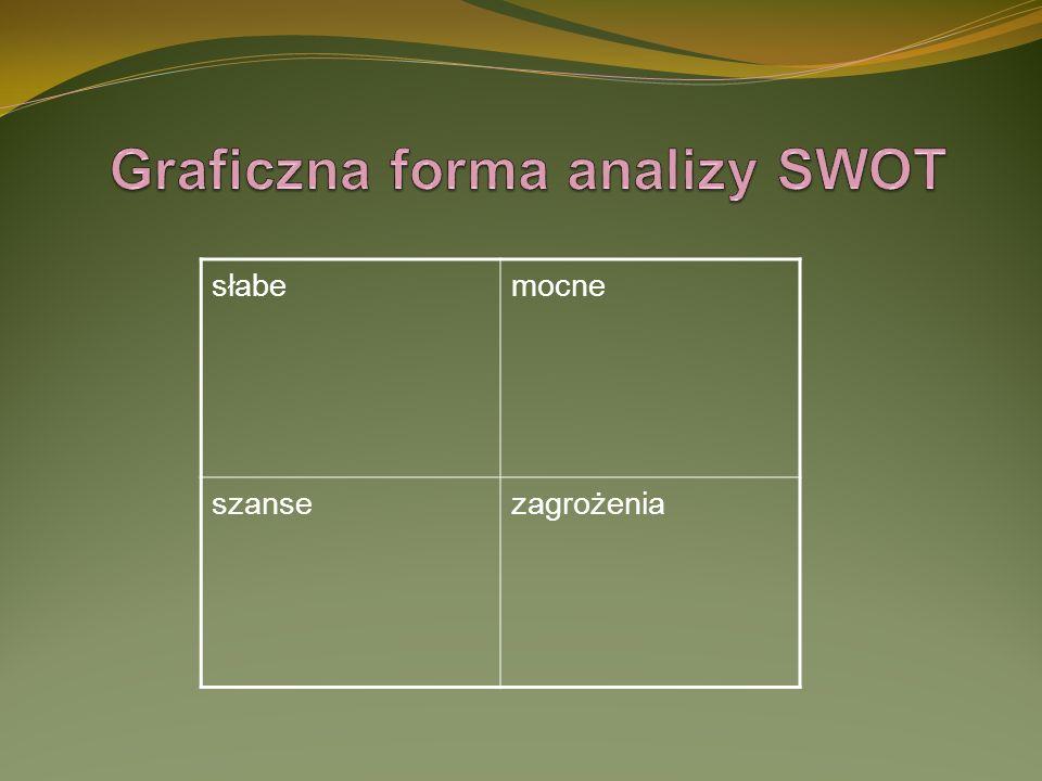 Graficzna forma analizy SWOT