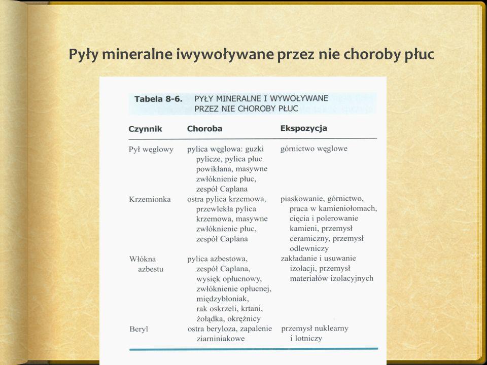 Pyły mineralne iwywoływane przez nie choroby płuc