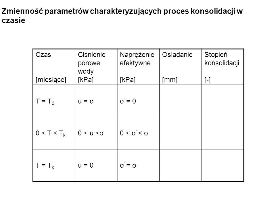 Zmienność parametrów charakteryzujących proces konsolidacji w czasie