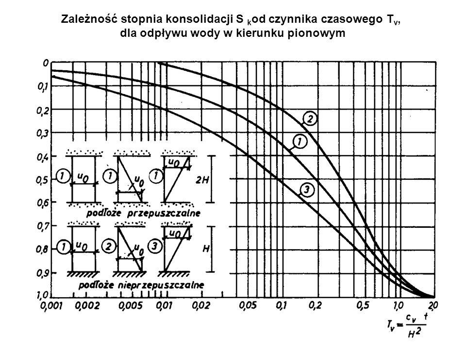 Zależność stopnia konsolidacji S kod czynnika czasowego Tv, dla odpływu wody w kierunku pionowym