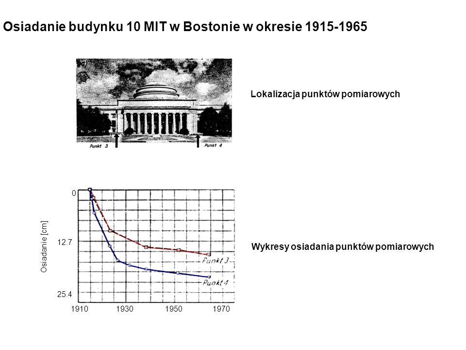 Osiadanie budynku 10 MIT w Bostonie w okresie 1915-1965