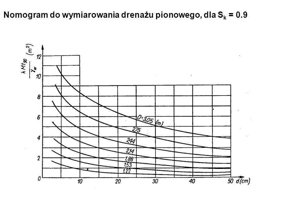 Nomogram do wymiarowania drenażu pionowego, dla Sk = 0.9
