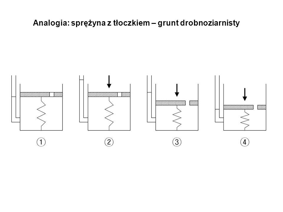 Analogia: sprężyna z tłoczkiem – grunt drobnoziarnisty