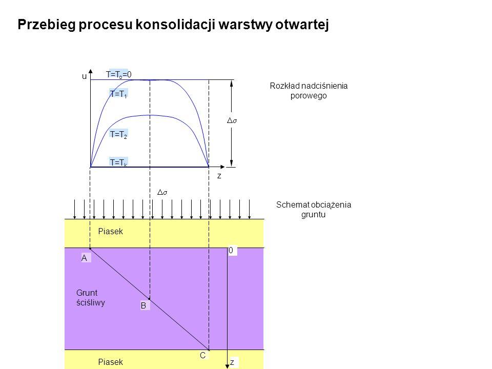 Przebieg procesu konsolidacji warstwy otwartej