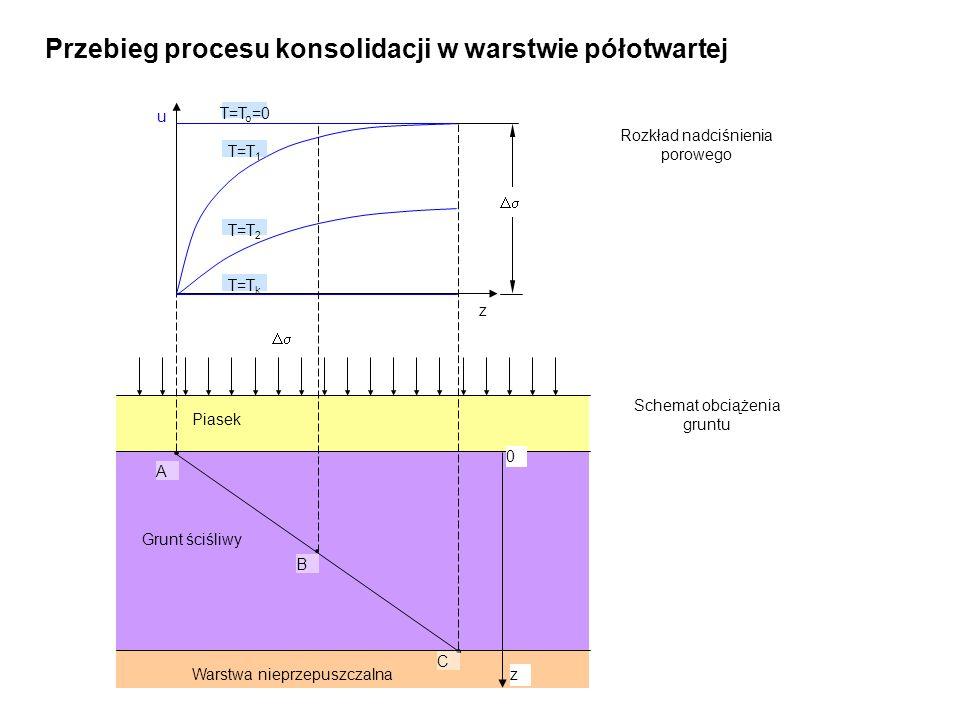 Przebieg procesu konsolidacji w warstwie półotwartej
