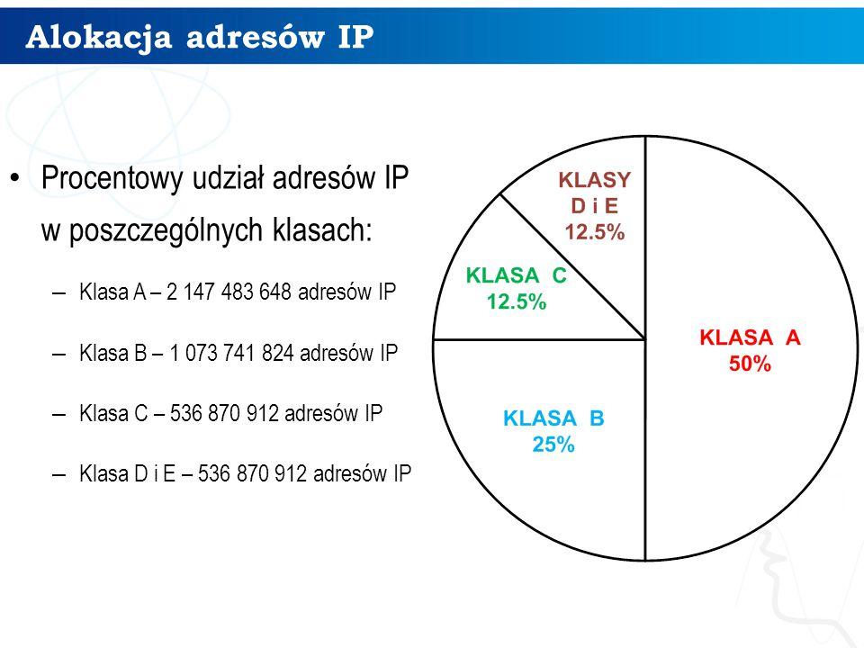Procentowy udział adresów IP w poszczególnych klasach: