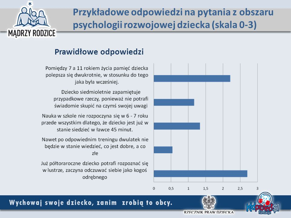 Przykładowe odpowiedzi na pytania z obszaru psychologii rozwojowej dziecka (skala 0-3)