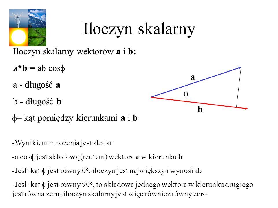 Iloczyn skalarny Iloczyn skalarny wektorów a i b: a*b = ab cosf