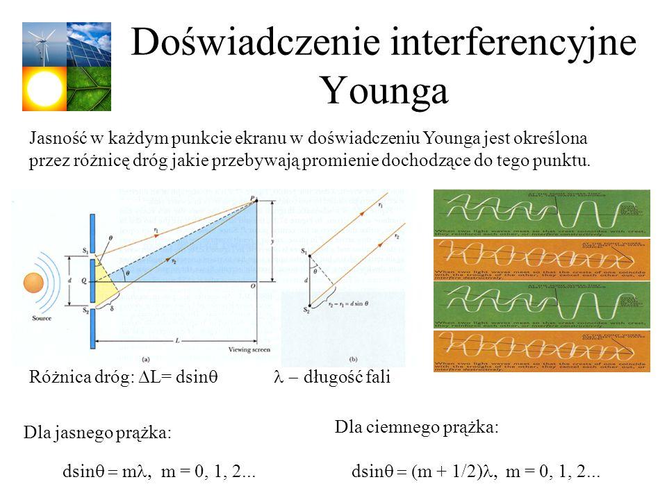 Doświadczenie interferencyjne Younga