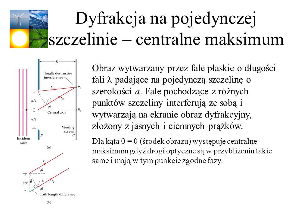 Dyfrakcja na pojedynczej szczelinie – centralne maksimum