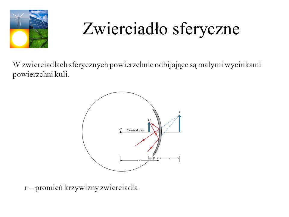 Zwierciadło sferyczne