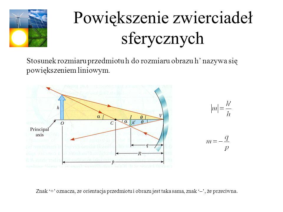 Powiększenie zwierciadeł sferycznych