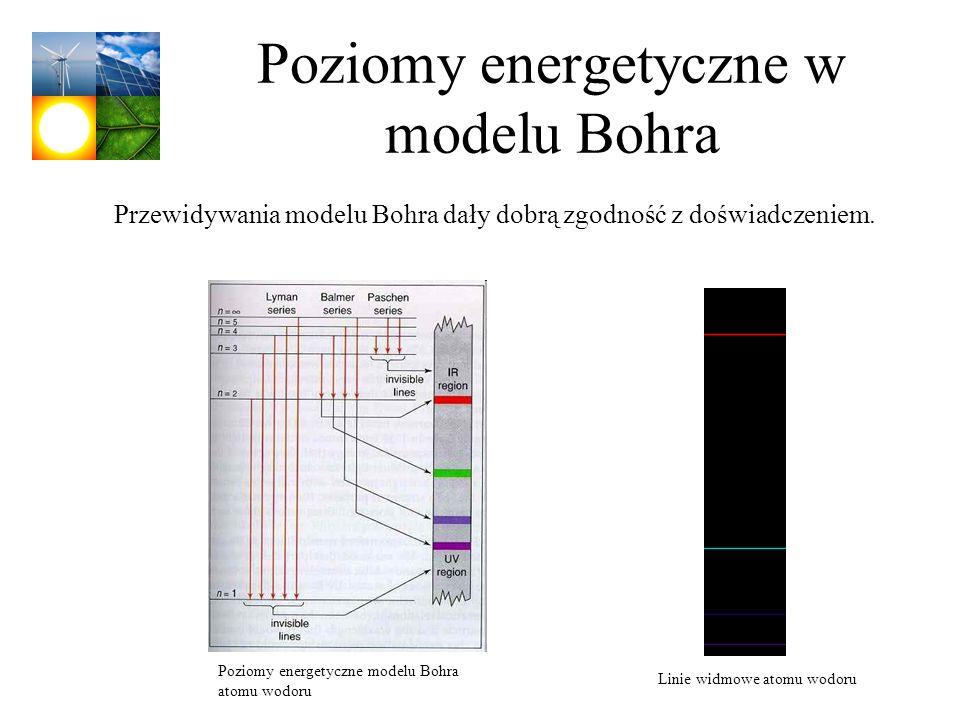 Poziomy energetyczne w modelu Bohra