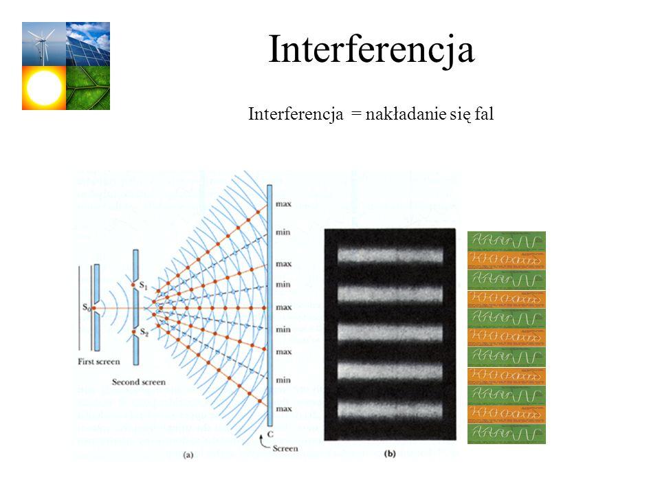 Interferencja = nakładanie się fal