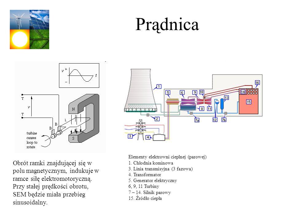 Prądnica Elementy elektrowni cieplnej (parowej) 1. Chłodnia kominowa. 3. Linia transmisyjna (3 fazowa)