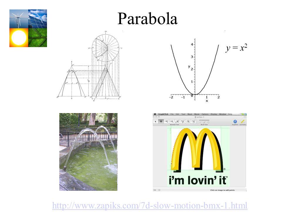 Parabola y = x2 http://www.zapiks.com/7d-slow-motion-bmx-1.html