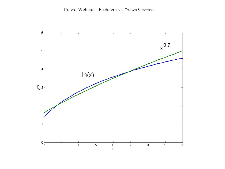 Prawo Webera – Fechnera vs. Prawo Stevensa