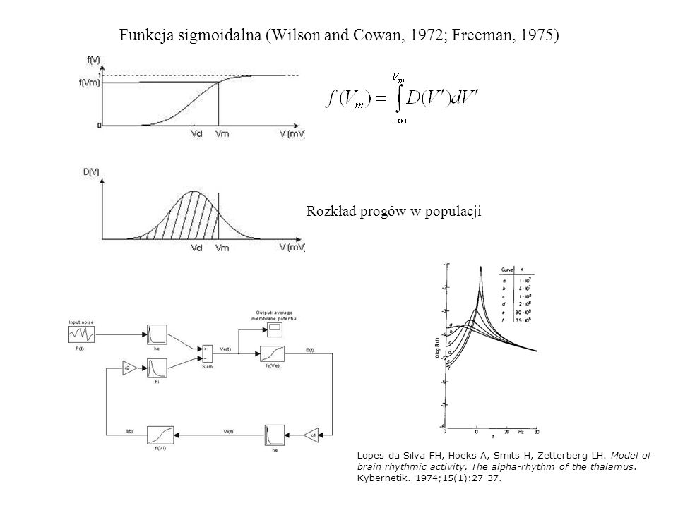 Funkcja sigmoidalna (Wilson and Cowan, 1972; Freeman, 1975)