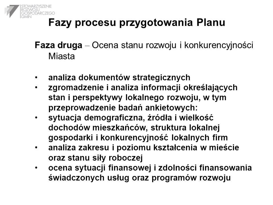 Fazy procesu przygotowania Planu