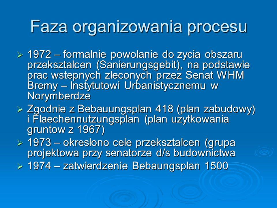 Faza organizowania procesu
