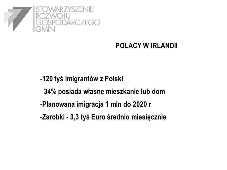 POLACY W IRLANDII 120 tyś imigrantów z Polski. 34% posiada własne mieszkanie lub dom. Planowana imigracja 1 mln do 2020 r.