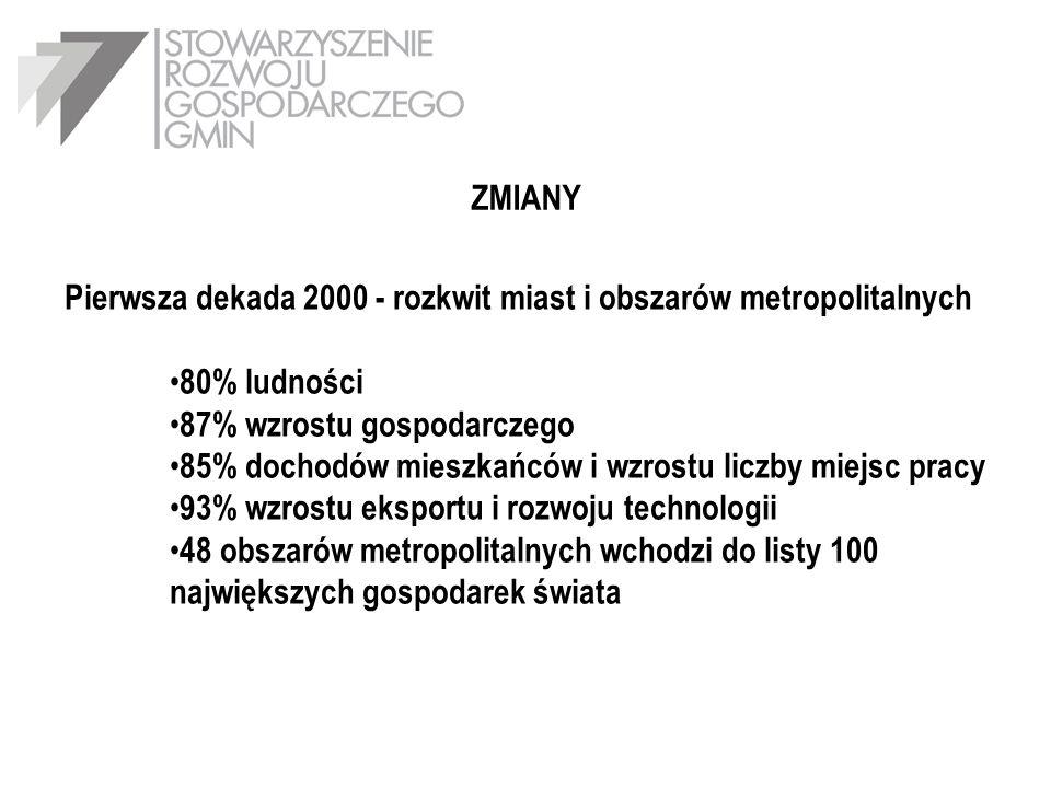 ZMIANY Pierwsza dekada 2000 - rozkwit miast i obszarów metropolitalnych. 80% ludności. 87% wzrostu gospodarczego.