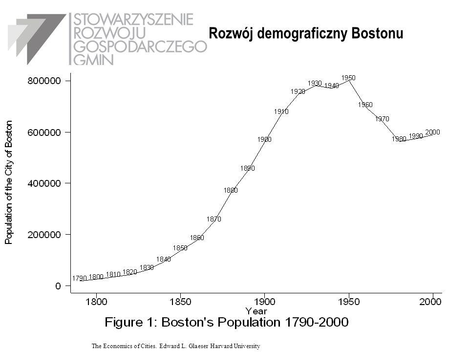 Rozwój demograficzny Bostonu