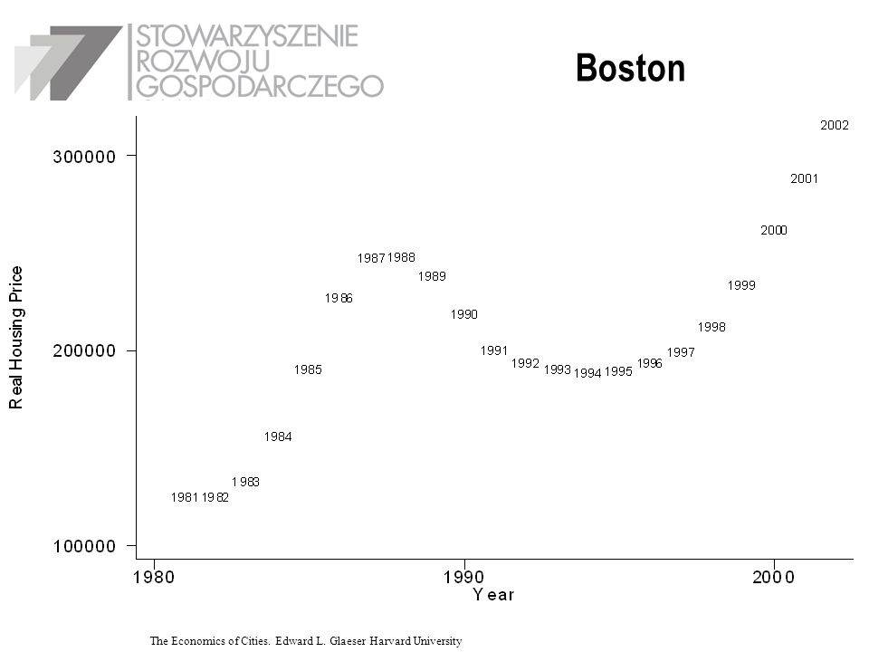 Boston WYKRES The Economics of Cities. Edward L. Glaeser Harvard University