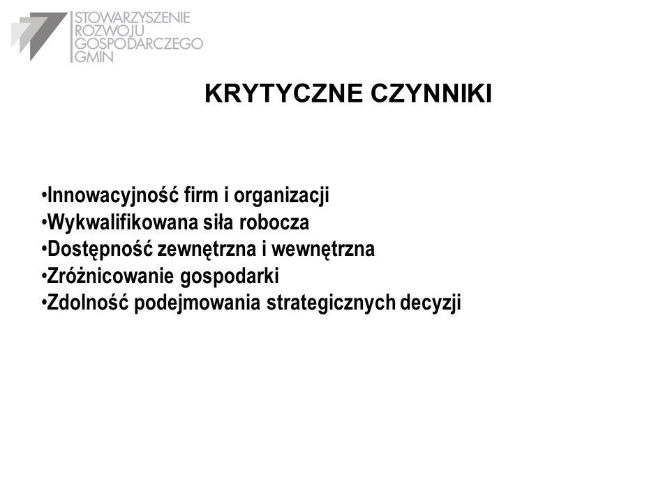 KRYTYCZNE CZYNNIKI Innowacyjność firm i organizacji
