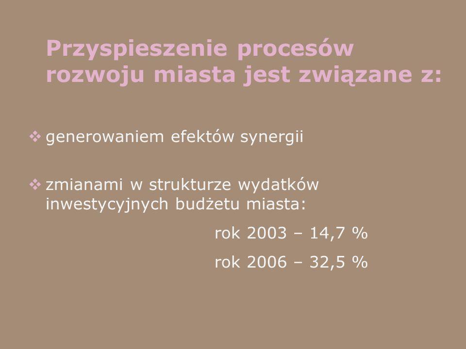 Przyspieszenie procesów rozwoju miasta jest związane z: