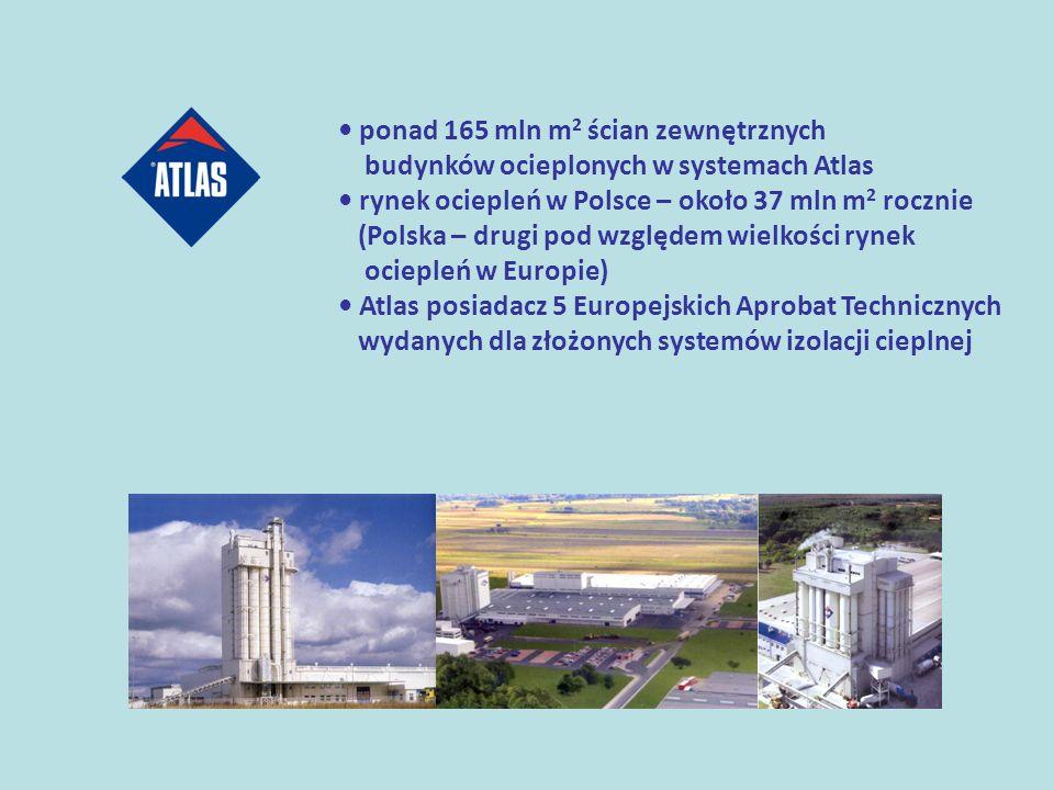 • ponad 165 mln m2 ścian zewnętrznych