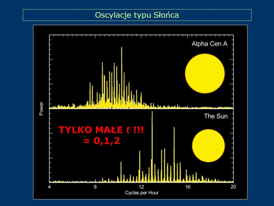 Oscylacje typu Słońca TYLKO MAŁE ℓ !!! = 0,1,2