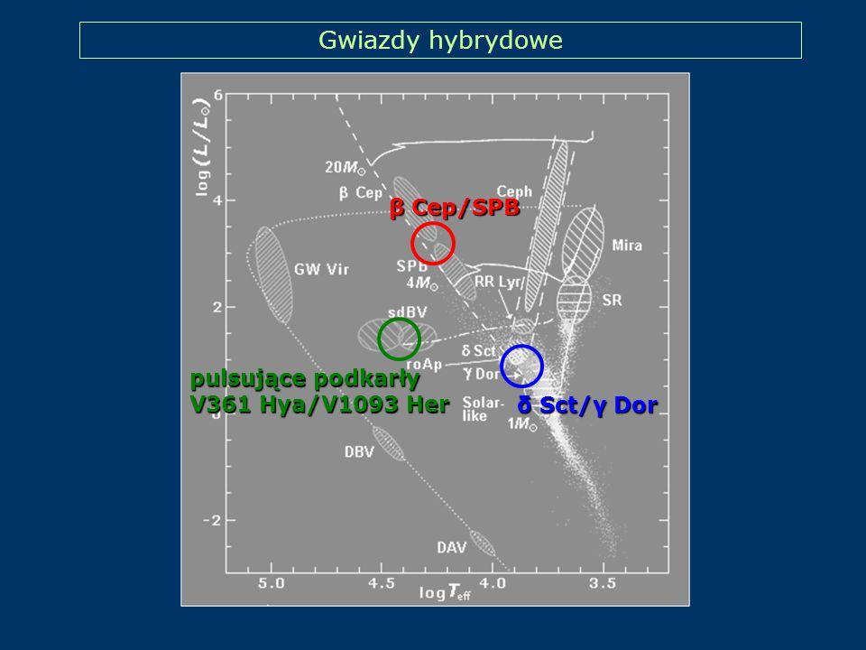 Gwiazdy hybrydowe β Cep/SPB pulsujące podkarły V361 Hya/V1093 Her