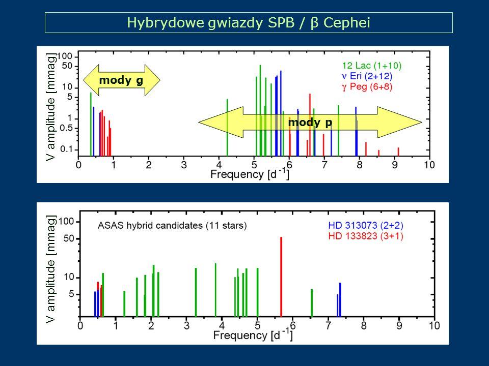 Hybrydowe gwiazdy SPB / β Cephei