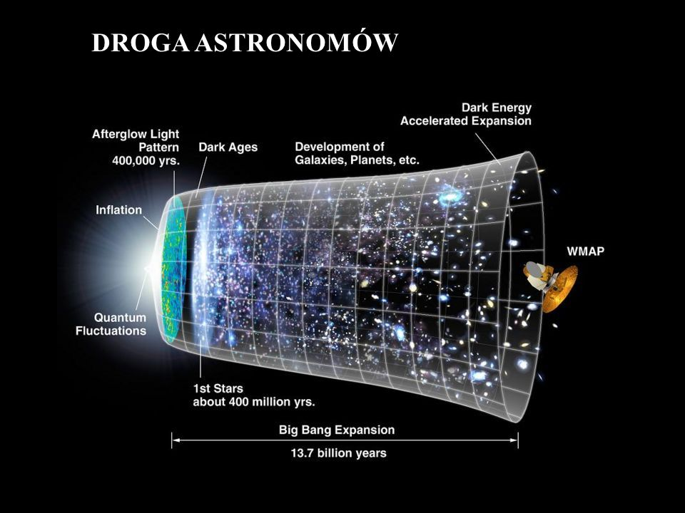 DROGA ASTRONOMÓW