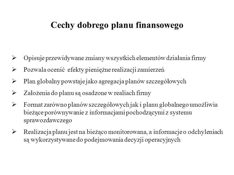 Cechy dobrego planu finansowego