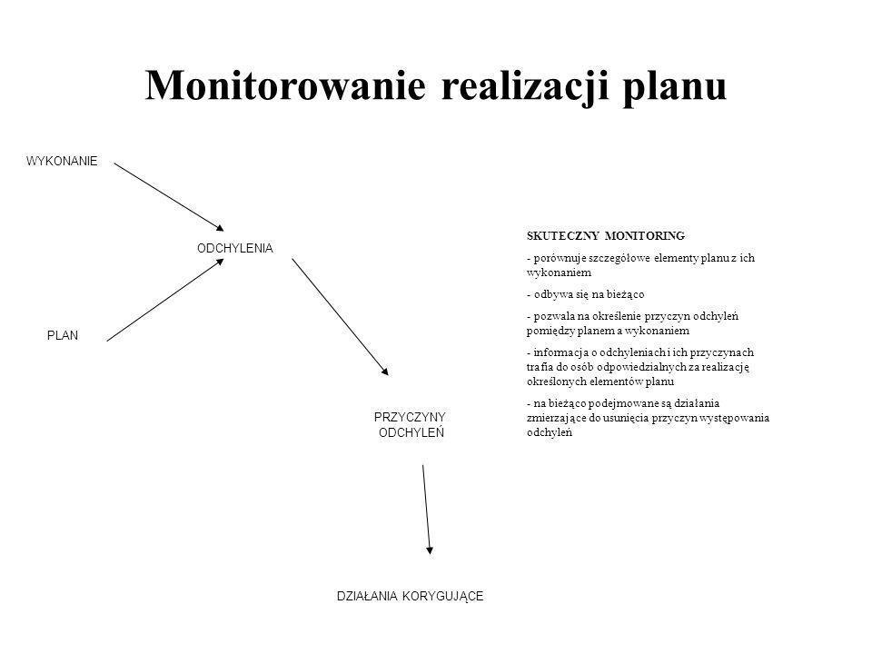Monitorowanie realizacji planu