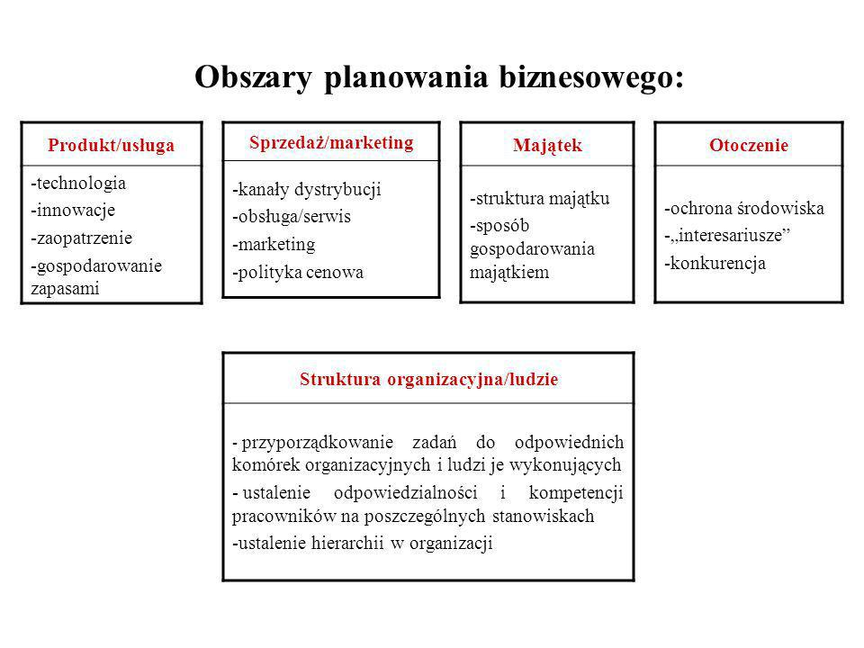 Obszary planowania biznesowego: Struktura organizacyjna/ludzie