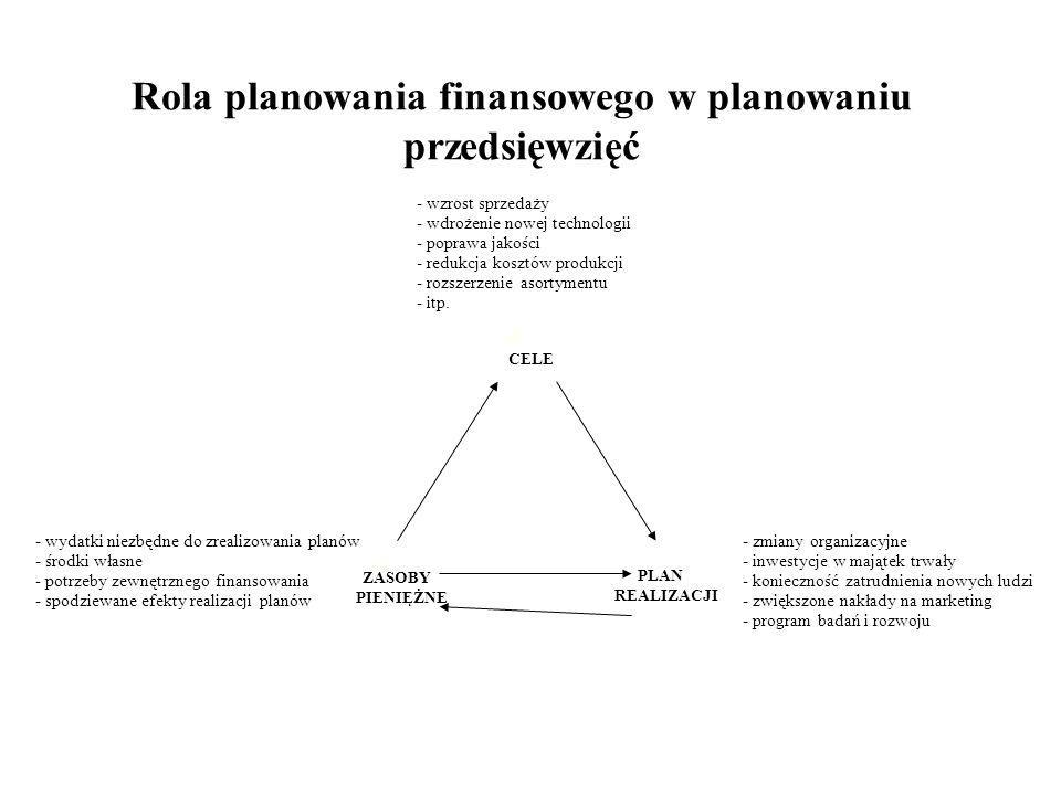Rola planowania finansowego w planowaniu przedsięwzięć