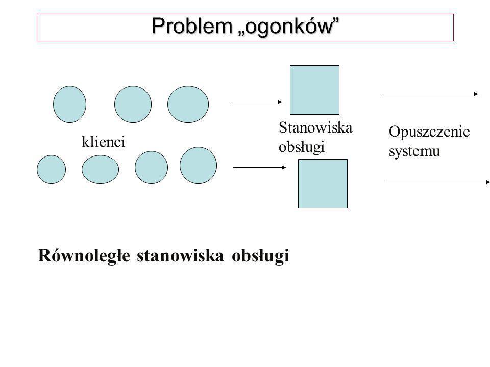 """Problem """"ogonków Równoległe stanowiska obsługi Stanowiska Opuszczenie"""
