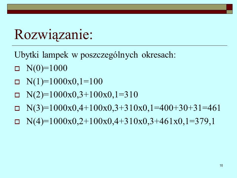Rozwiązanie: Ubytki lampek w poszczególnych okresach: N(0)=1000