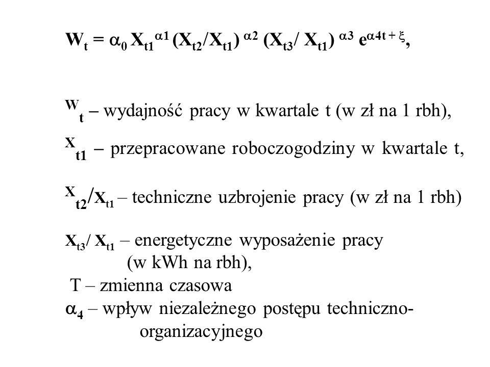 Wt – wydajność pracy w kwartale t (w zł na 1 rbh),